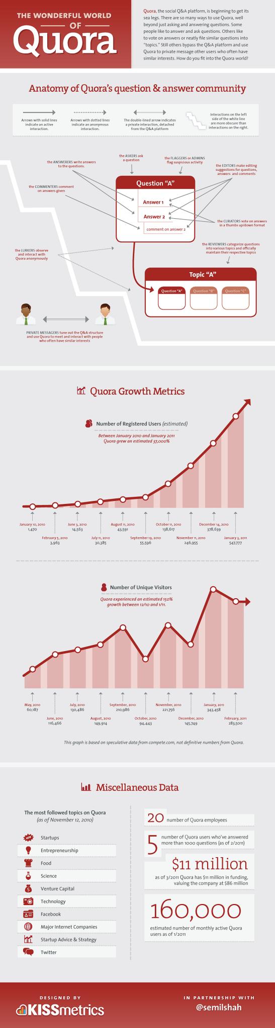 Nutzerverhalten von Quora